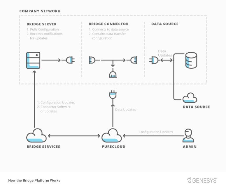Bridge プラットフォームがどのように機能するか