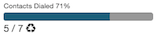 ダイヤルされた連絡先の割合をパーセントで示したもの。