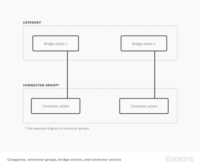 カテゴリ、ブリッジ操作、コネクタのグループとコネクタ アクションの関係を示す図