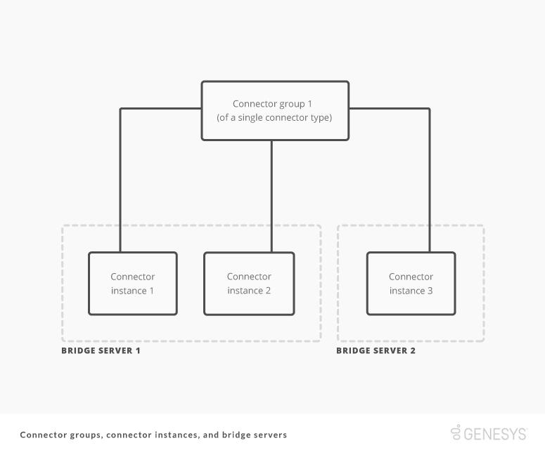 コネクター グループ、インスタンス、Bridge サーバー間のリレーションシップを示すダイアグラム