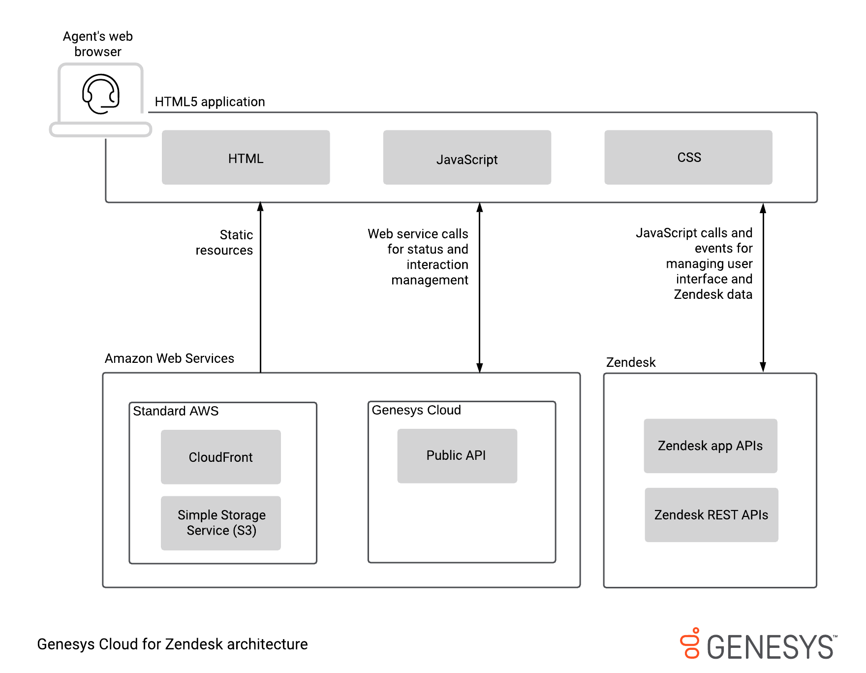 Zendesk 用 Genesys Cloud のアーキテクチャ図