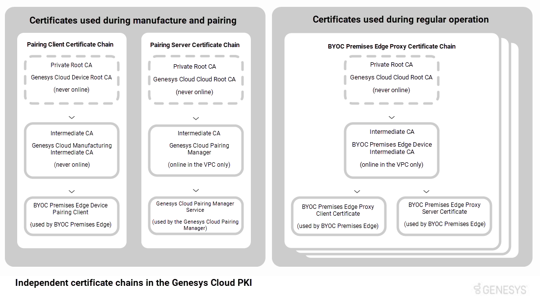 PureCloud PKIの独立した証明書チェーン