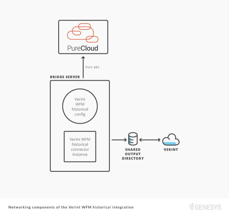 Verint WFM のネットワークコンポーネントの履歴統合