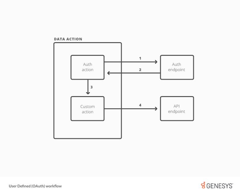 ユーザー定義 (OAuth) 資格情報タイプのワークフロー