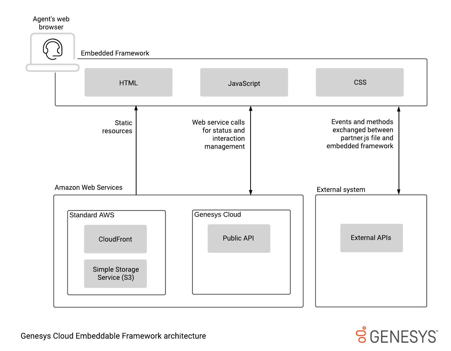 Genesys Cloud Embedded Frameworkのアーキテクチャ図