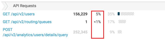 API 使用状況ビューフィルター処理されたパーセンテージ列